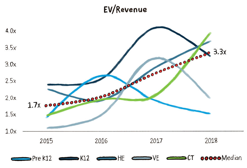 EV Revenue Graph