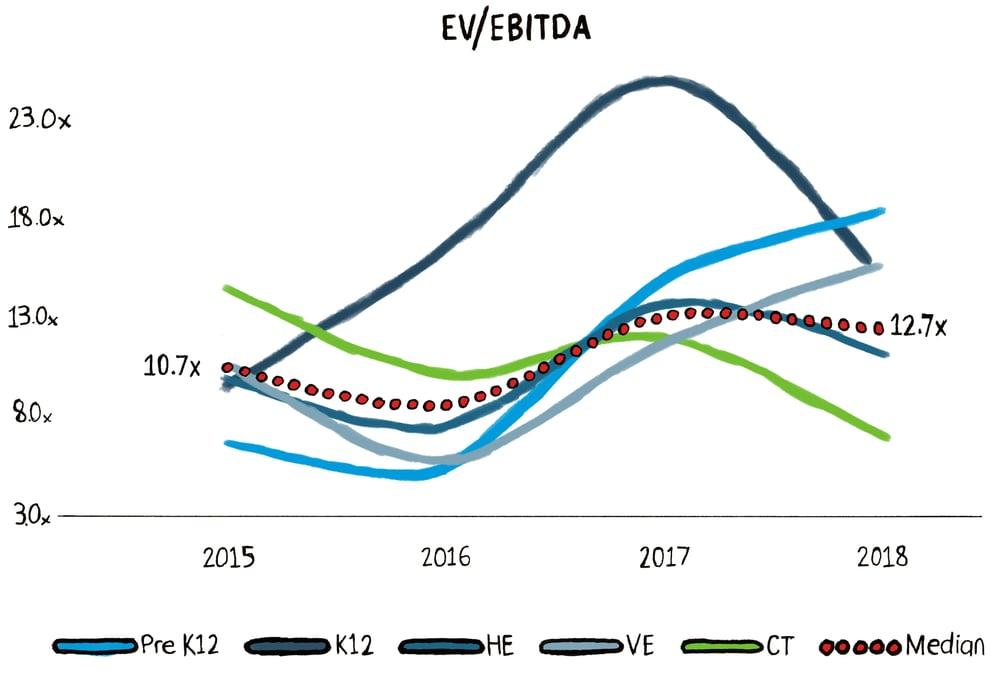 Ev EBITDA Graph