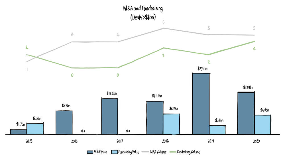 M&A Fundraising Chart