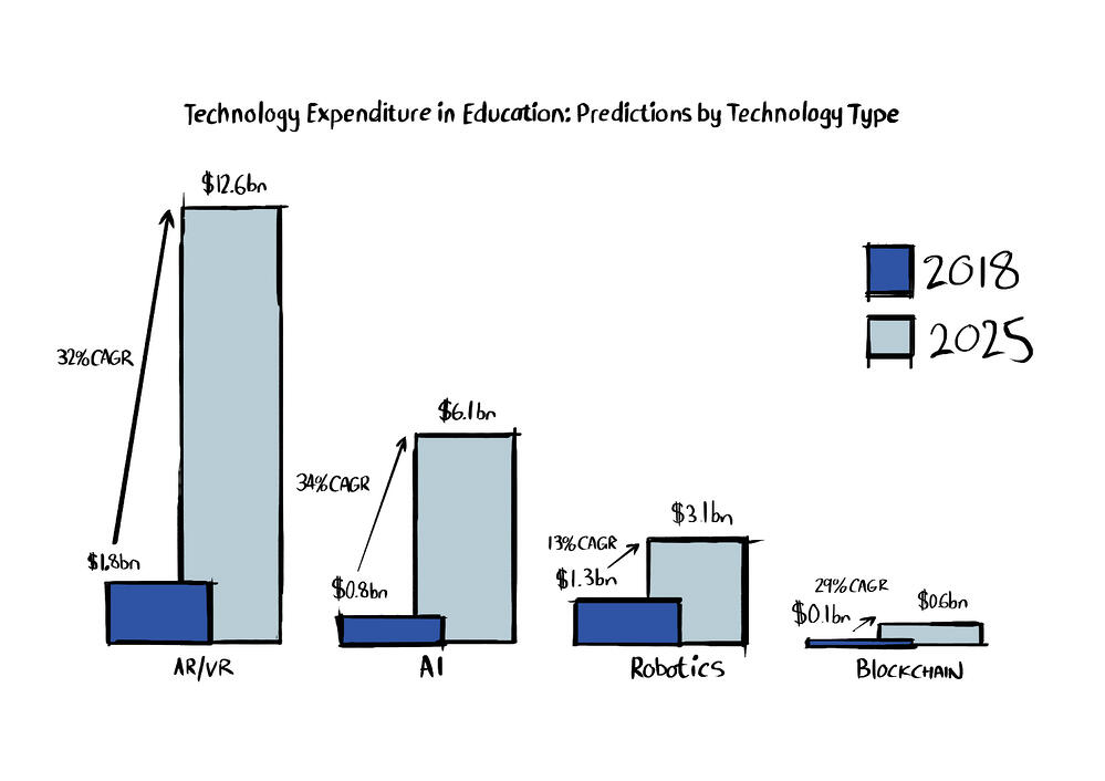 Technology Expenditure in Education